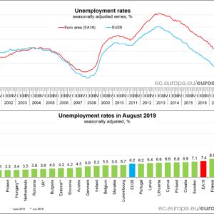 Eurostat August 2019 unemployment rates chart